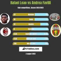 Rafael Leao vs Andrea Favilli h2h player stats