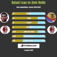 Rafael Leao vs Ante Rebic h2h player stats