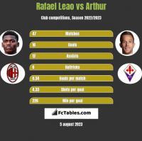 Rafael Leao vs Arthur h2h player stats