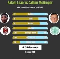 Rafael Leao vs Callum McGregor h2h player stats