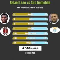 Rafael Leao vs Ciro Immobile h2h player stats