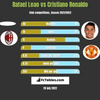 Rafael Leao vs Cristiano Ronaldo h2h player stats