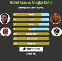 Rafael Leao vs Douglas Costa h2h player stats