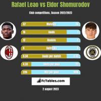 Rafael Leao vs Eldor Shomurodov h2h player stats