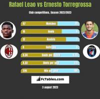 Rafael Leao vs Ernesto Torregrossa h2h player stats