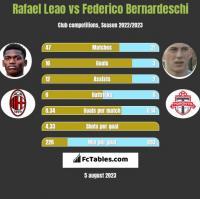 Rafael Leao vs Federico Bernardeschi h2h player stats