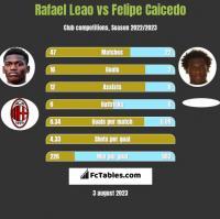 Rafael Leao vs Felipe Caicedo h2h player stats