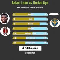 Rafael Leao vs Florian Aye h2h player stats