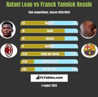 Rafael Leao vs Franck Yannick Kessie h2h player stats