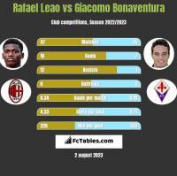 Rafael Leao vs Giacomo Bonaventura h2h player stats