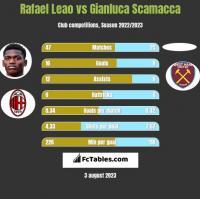 Rafael Leao vs Gianluca Scamacca h2h player stats