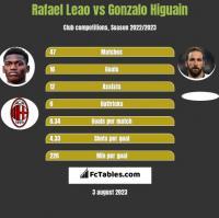 Rafael Leao vs Gonzalo Higuain h2h player stats
