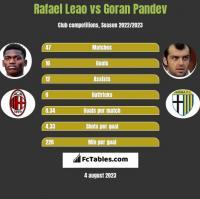 Rafael Leao vs Goran Pandev h2h player stats
