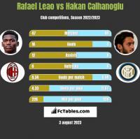 Rafael Leao vs Hakan Calhanoglu h2h player stats