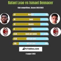 Rafael Leao vs Ismael Bennacer h2h player stats