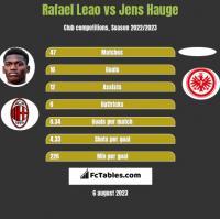 Rafael Leao vs Jens Hauge h2h player stats