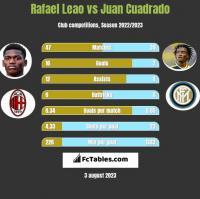 Rafael Leao vs Juan Cuadrado h2h player stats