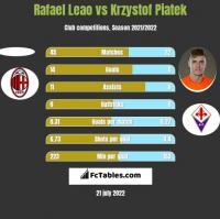 Rafael Leao vs Krzystof Piatek h2h player stats