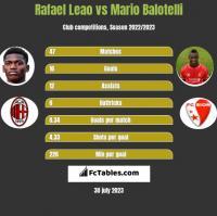 Rafael Leao vs Mario Balotelli h2h player stats