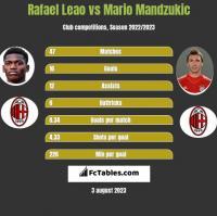 Rafael Leao vs Mario Mandzukic h2h player stats