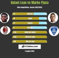 Rafael Leao vs Marko Pjaca h2h player stats