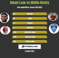 Rafael Leao vs Mattia Destro h2h player stats