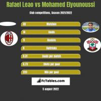 Rafael Leao vs Mohamed Elyounoussi h2h player stats