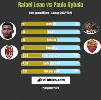 Rafael Leao vs Paulo Dybala h2h player stats