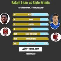 Rafael Leao vs Rade Krunic h2h player stats