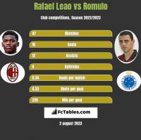 Rafael Leao vs Romulo h2h player stats
