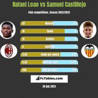 Rafael Leao vs Samuel Castillejo h2h player stats
