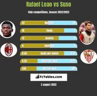 Rafael Leao vs Suso h2h player stats