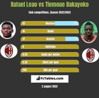 Rafael Leao vs Tiemoue Bakayoko h2h player stats