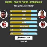 Rafael Leao vs Zlatan Ibrahimovic h2h player stats