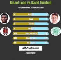 Rafael Leao vs David Turnbull h2h player stats
