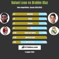 Rafael Leao vs Brahim Diaz h2h player stats