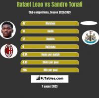Rafael Leao vs Sandro Tonali h2h player stats