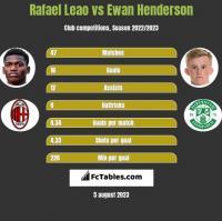 Rafael Leao vs Ewan Henderson h2h player stats