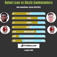 Rafael Leao vs Alexis Saelemaekers h2h player stats