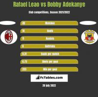 Rafael Leao vs Bobby Adekanye h2h player stats