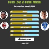 Rafael Leao vs Daniel Maldini h2h player stats