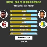 Rafael Leao vs Denilho Cleonise h2h player stats