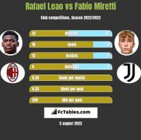 Rafael Leao vs Fabio Miretti h2h player stats
