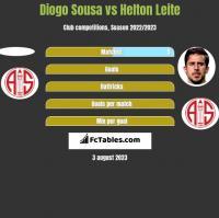 Diogo Sousa vs Helton Leite h2h player stats