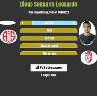 Diogo Sousa vs Leonardo h2h player stats