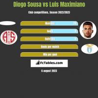 Diogo Sousa vs Luis Maximiano h2h player stats