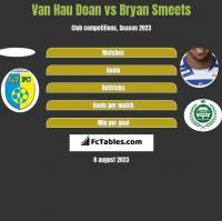Van Hau Doan vs Bryan Smeets h2h player stats