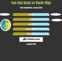 Van Hau Doan vs Dante Rigo h2h player stats
