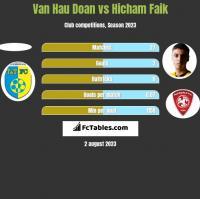 Van Hau Doan vs Hicham Faik h2h player stats