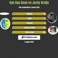 Van Hau Doan vs Jordy Bruijn h2h player stats